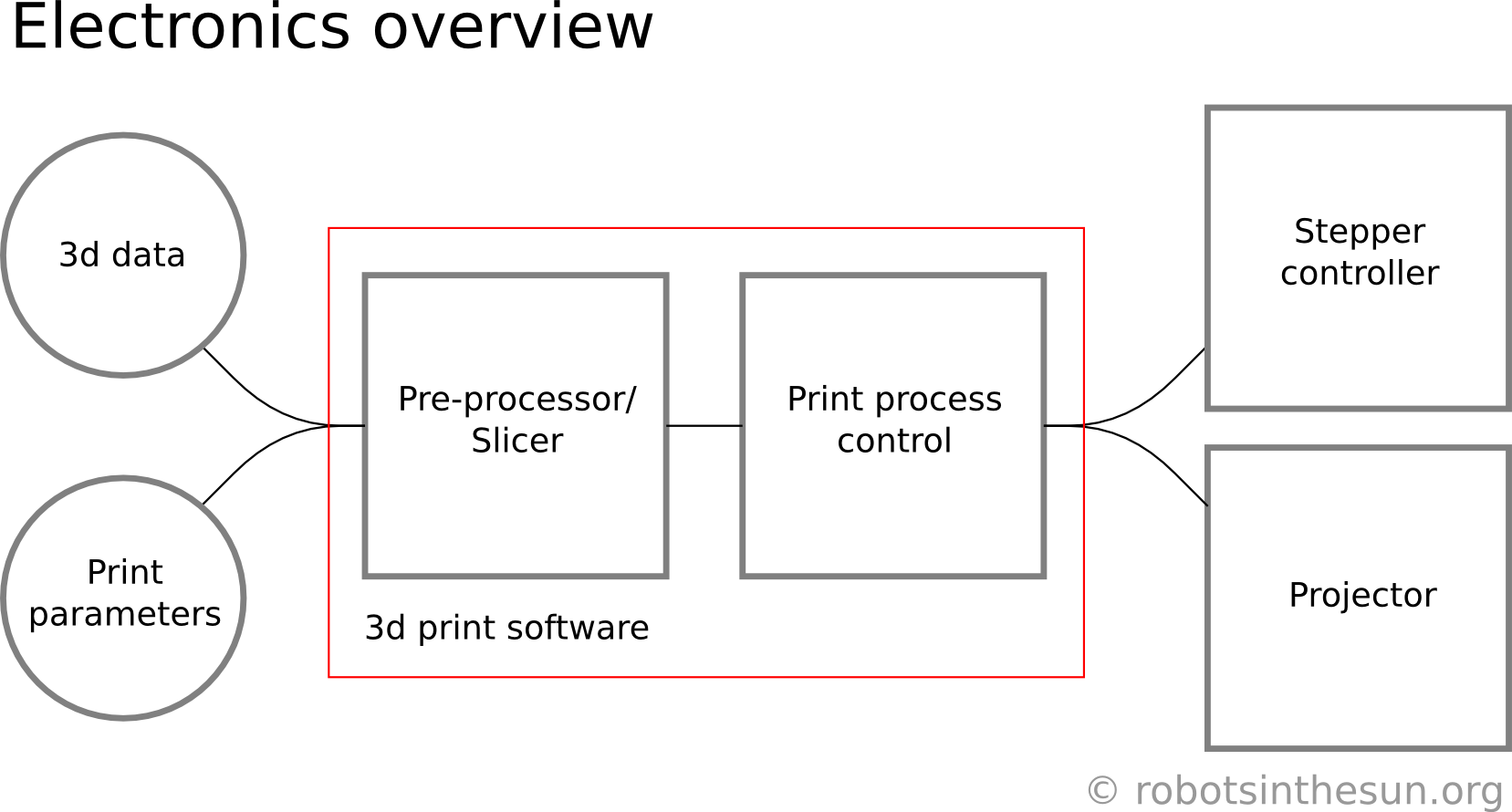 Graphic showing the print work flow