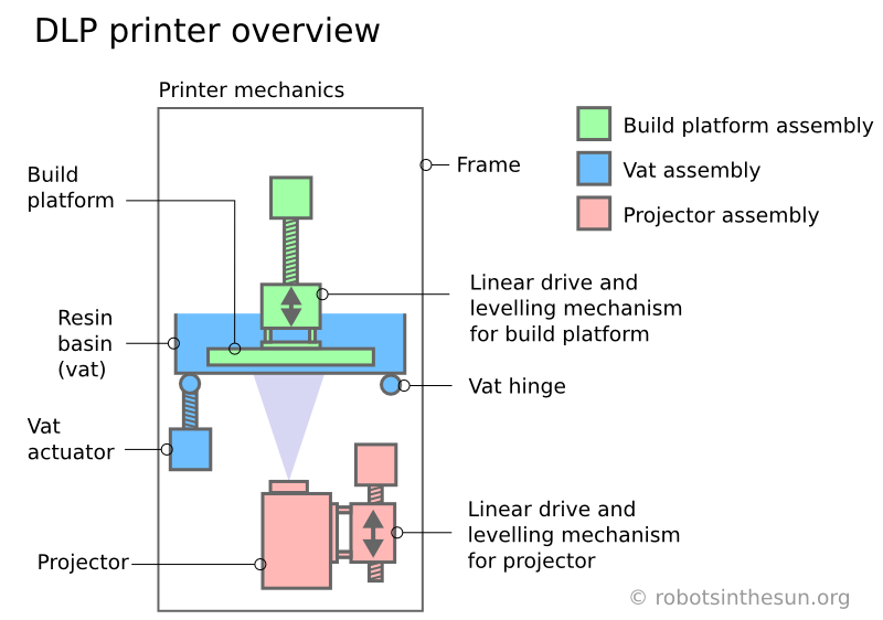 Sketch of a 3d DLP printer showing the three main components projector, vat and build platform.