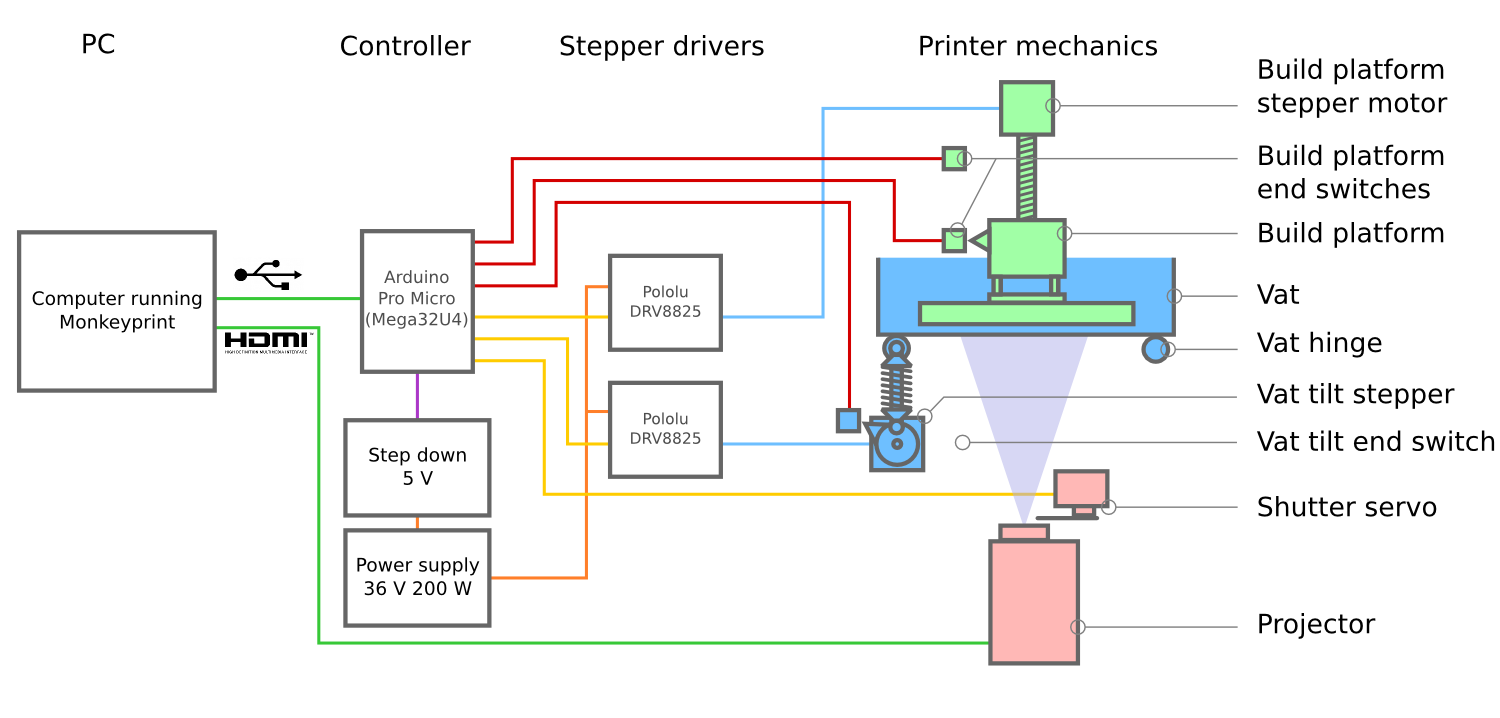 Schematic diagram of the components needed to create the electronics for a DLP 3d printer