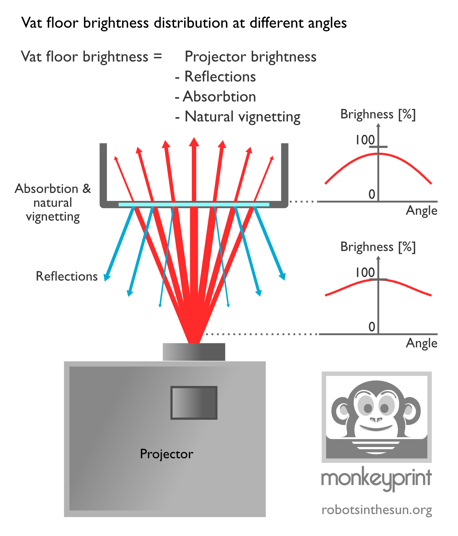 Schematic diagram of light rays being absorbed and reflected on a 3d DLP printers vat floor.